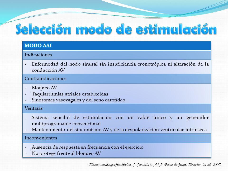 Electrocardiografía clínica. C. Castellano, M.A. Pérez de Juan. Elsevier. 2a ed. 2007.