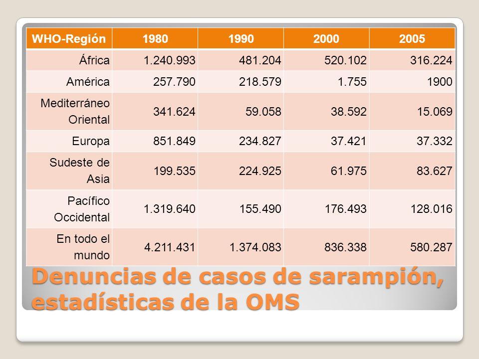 Denuncias de casos de sarampión, estadísticas de la OMS WHO-Región1980199020002005 África1.240.993481.204520.102316.224 América257.790218.5791.7551900