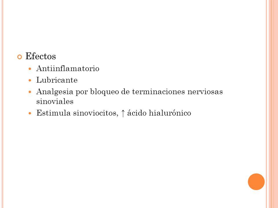 Efectos Antiinflamatorio Lubricante Analgesia por bloqueo de terminaciones nerviosas sinoviales Estimula sinoviocitos, ácido hialurónico