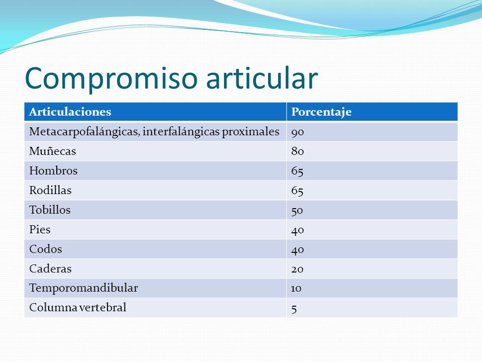 Compromiso articular ArticulacionesPorcentaje Metacarpofalángicas, interfalángicas proximales90 Muñecas80 Hombros65 Rodillas65 Tobillos50 Pies40 Codos