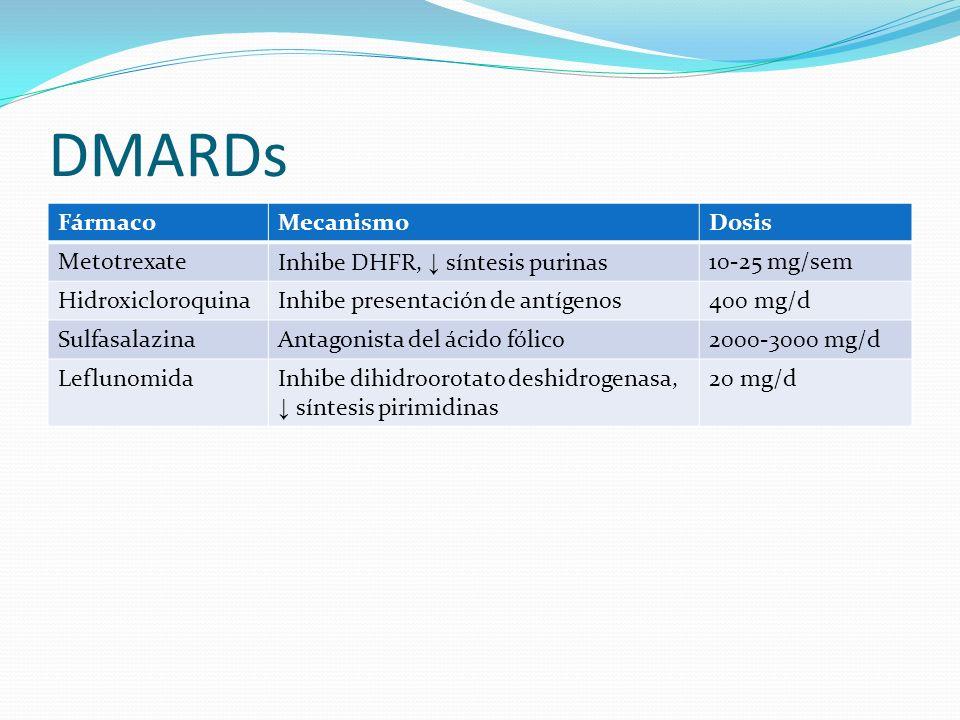 DMARDs FármacoMecanismoDosis MetotrexateInhibe DHFR, síntesis purinas10-25 mg/sem HidroxicloroquinaInhibe presentación de antígenos400 mg/d Sulfasalaz