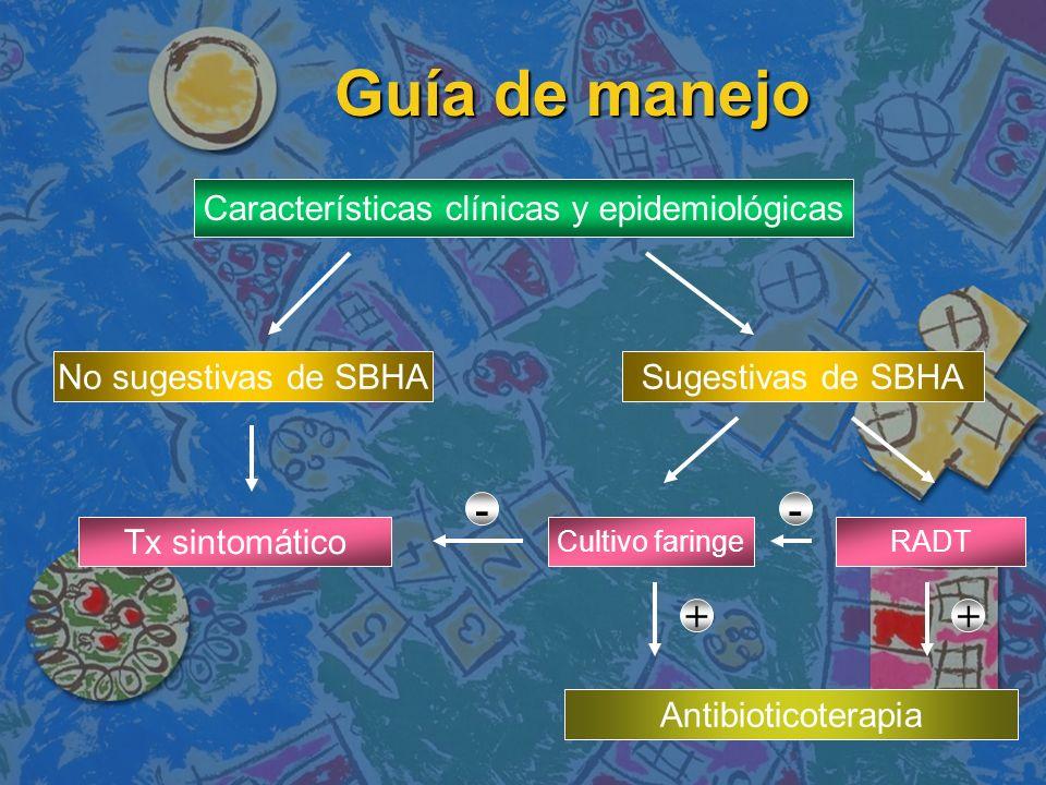 Guía de manejo Guía de manejo Características clínicas y epidemiológicas No sugestivas de SBHASugestivas de SBHA Cultivo faringeRADT Antibioticoterapi