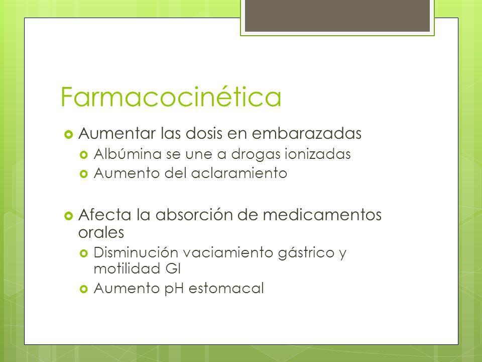 Farmacocinética Aumentar las dosis en embarazadas Albúmina se une a drogas ionizadas Aumento del aclaramiento Afecta la absorción de medicamentos oral