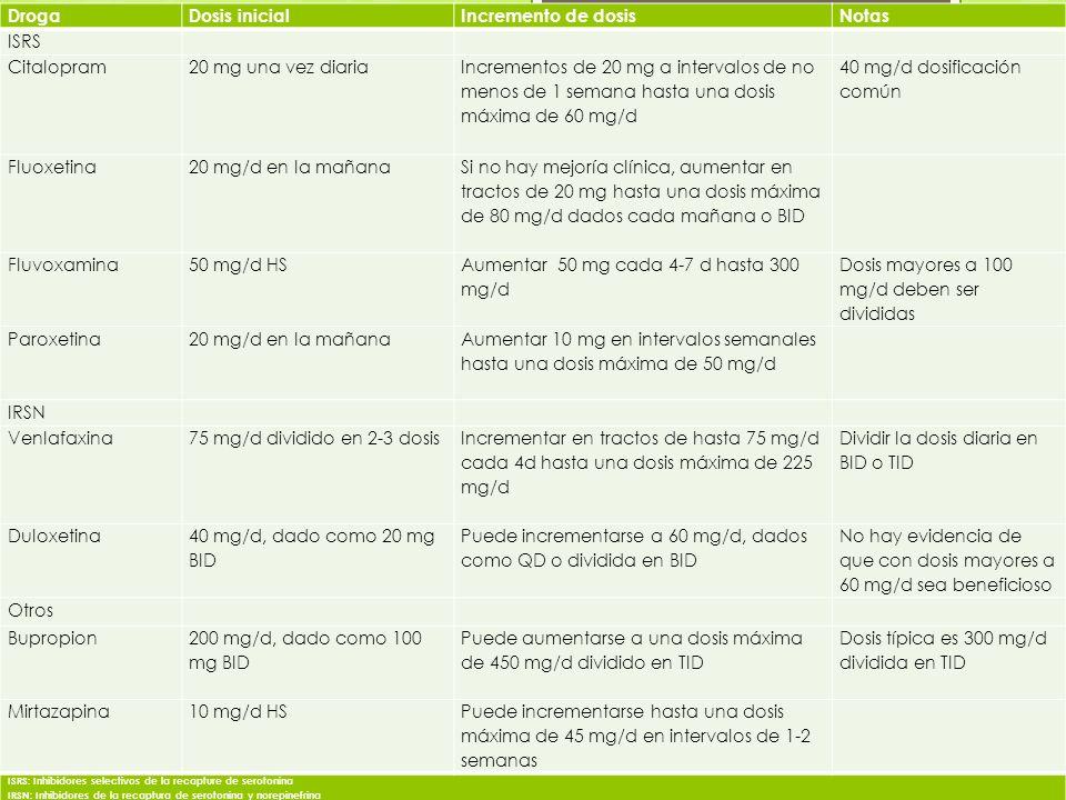 DrogaDosis inicialIncremento de dosisNotas ISRS Citalopram20 mg una vez diaria Incrementos de 20 mg a intervalos de no menos de 1 semana hasta una dos