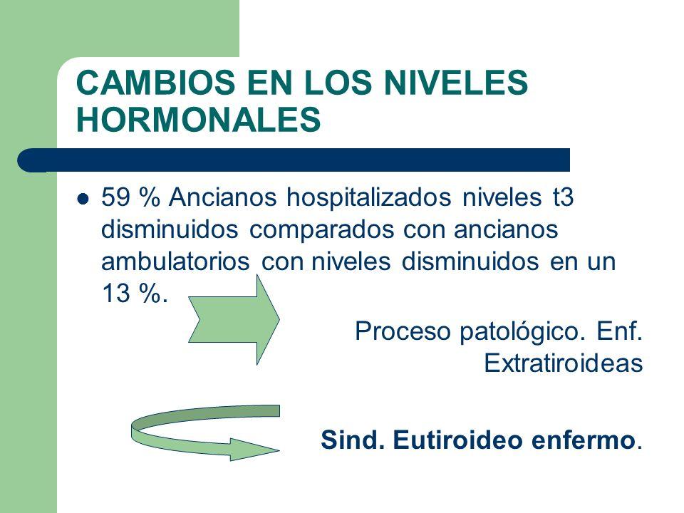 CAMBIOS EN LOS NIVELES HORMONALES Los niveles de TSH se mantienen normales.