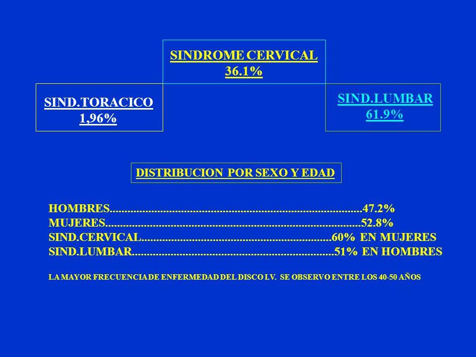 SINDROME CERVICAL 36.1% SIND.TORACICO 1,96% SIND.LUMBAR 61.9% DISTRIBUCION POR SEXO Y EDAD HOMBRES....................................................