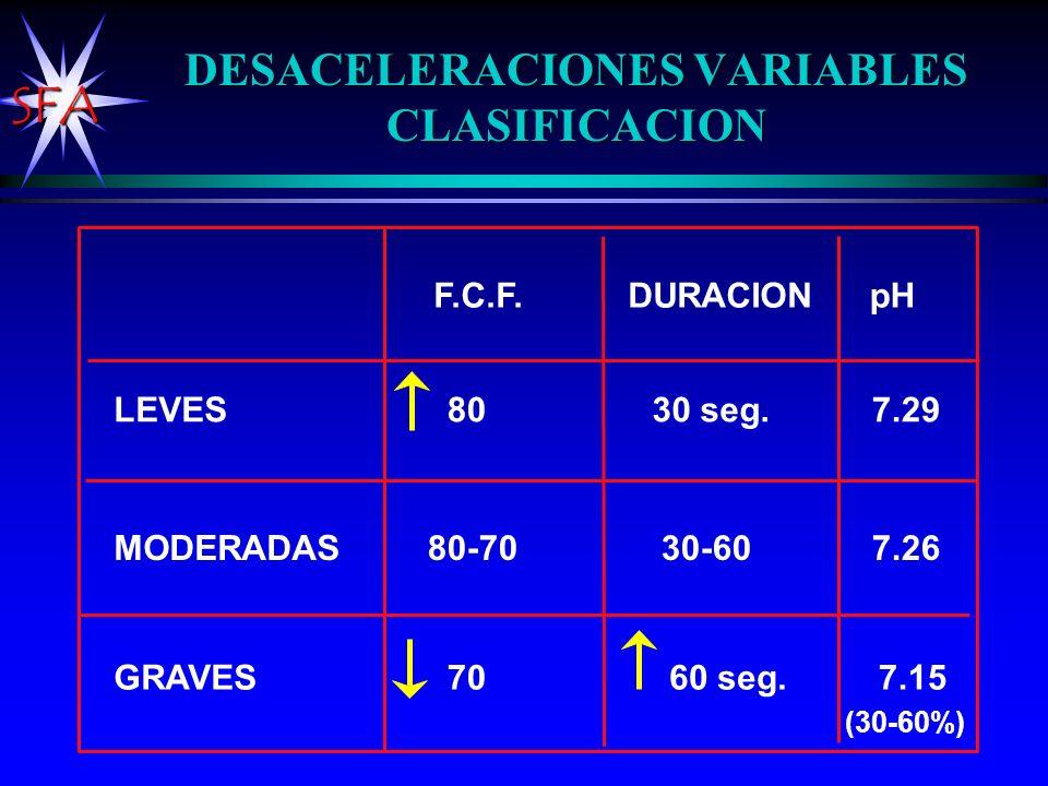 SFA DESACELERACIONES VARIABLES CLASIFICACION LEVES MODERADAS GRAVES 80 80-70 70 30 seg. 30-60 7.29 7.26 7.15 F.C.F.DURACIONpH 60 seg. (30-60%)
