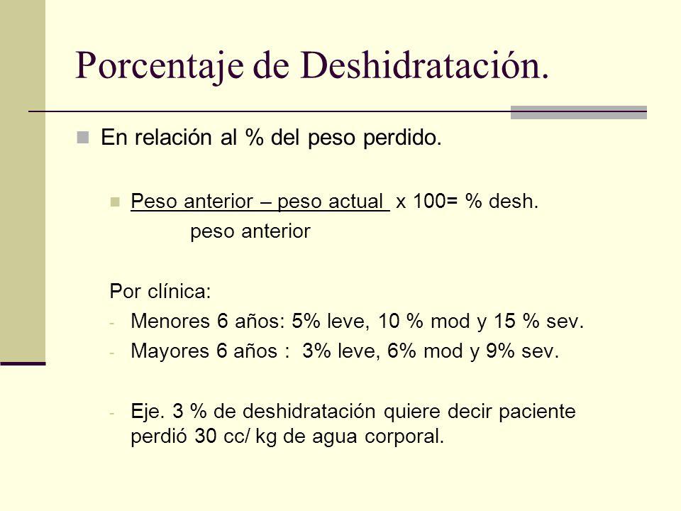 Porcentaje de Deshidratación. En relación al % del peso perdido. Peso anterior – peso actual x 100= % desh. peso anterior Por clínica: - Menores 6 año