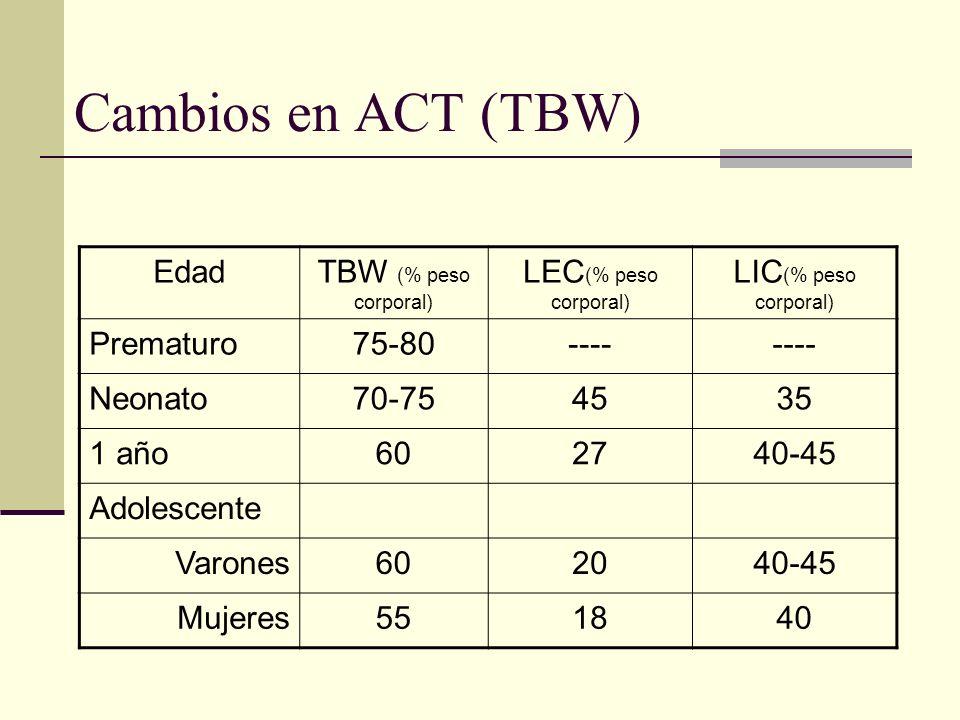 Cambios en ACT (TBW) EdadTBW (% peso corporal) LEC (% peso corporal) LIC (% peso corporal) Prematuro75-80---- Neonato70-754535 1 año602740-45 Adolesce