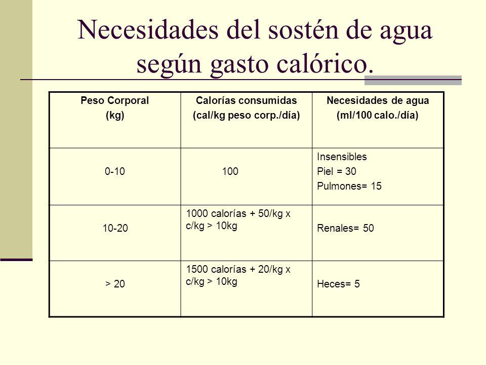 Necesidades del sostén de agua según gasto calórico. Peso Corporal (kg) Calorías consumidas (cal/kg peso corp./día) Necesidades de agua (ml/100 calo./