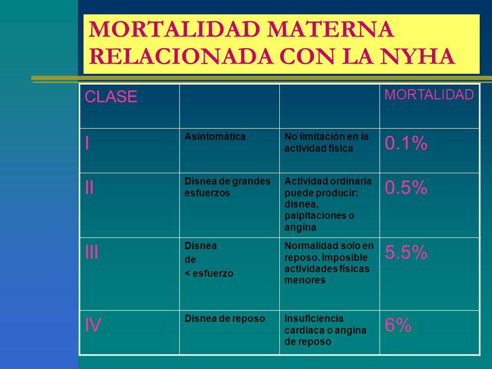 MORTALIDAD MATERNA RELACIONADA CON LA NYHA CLASE MORTALIDAD I AsintomáticaNo limitación en la actividad física 0.1% II Disnea de grandes esfuerzos Act