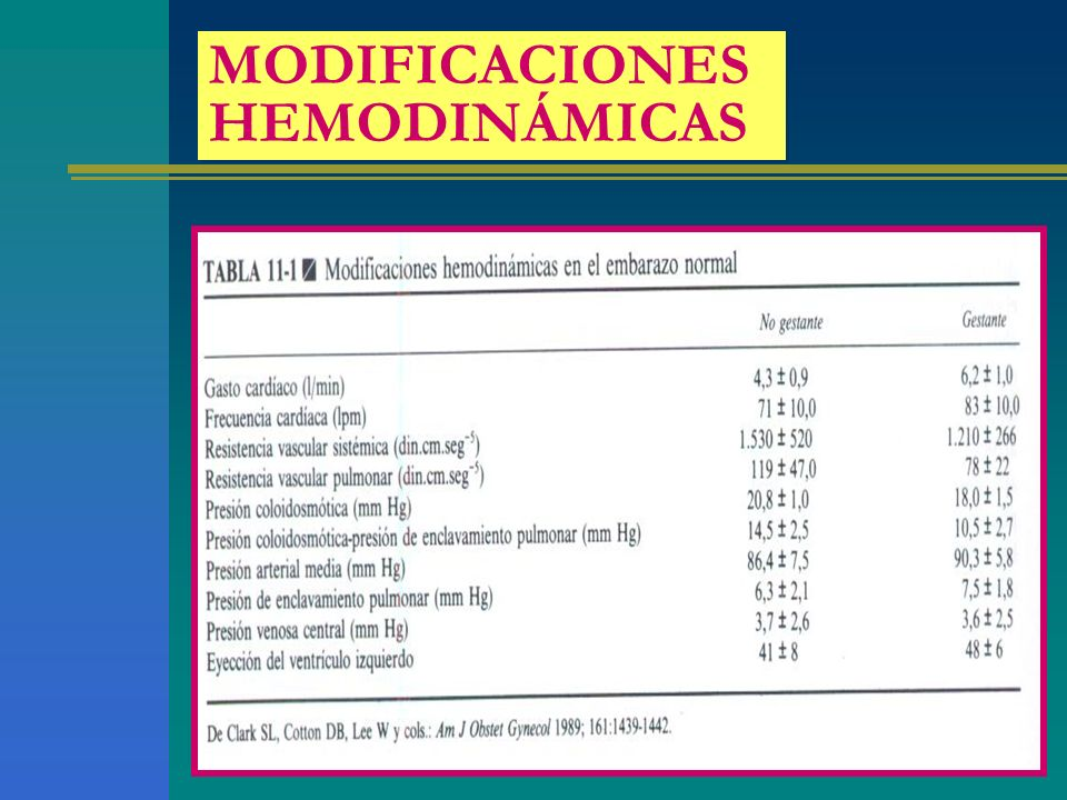 INDICACIONES PARA TERMINACIÓN DEL EMBARAZO GRADO FUNCIONAL III-IV con severo compromiso de la función cardíaca HIPERTENSIÓN PULMONAR de cualquier origen CARDIOPATÍAS CONGÉNITAS con cianosis y grado funcional iii-iv SÍNDROME DE MARFAN LESIONES OBSTRUCTIVAS IZQUIERDAS severas sintomáticas o no con disfunción sistólica VÁLVULAS CARDÍACAS ARTIFICIALES ANTECEDENTE DE MIOCARDIOPATÍA ASOCIADA AL EMBARAZO