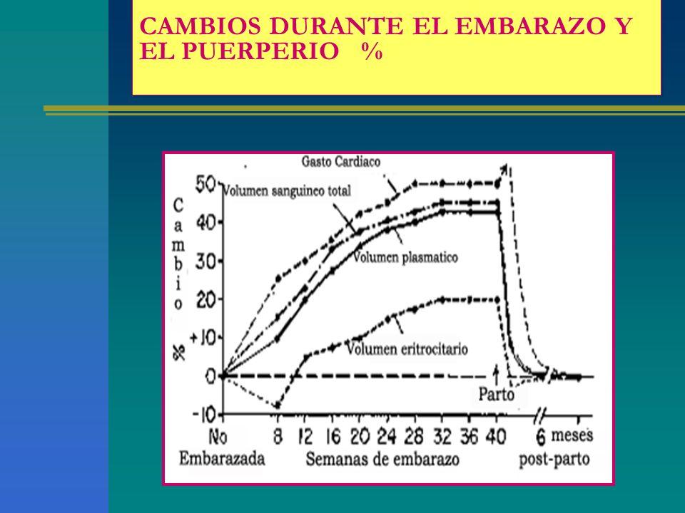 CAMBIOS DURANTE EL EMBARAZO Y EL PUERPERIO %