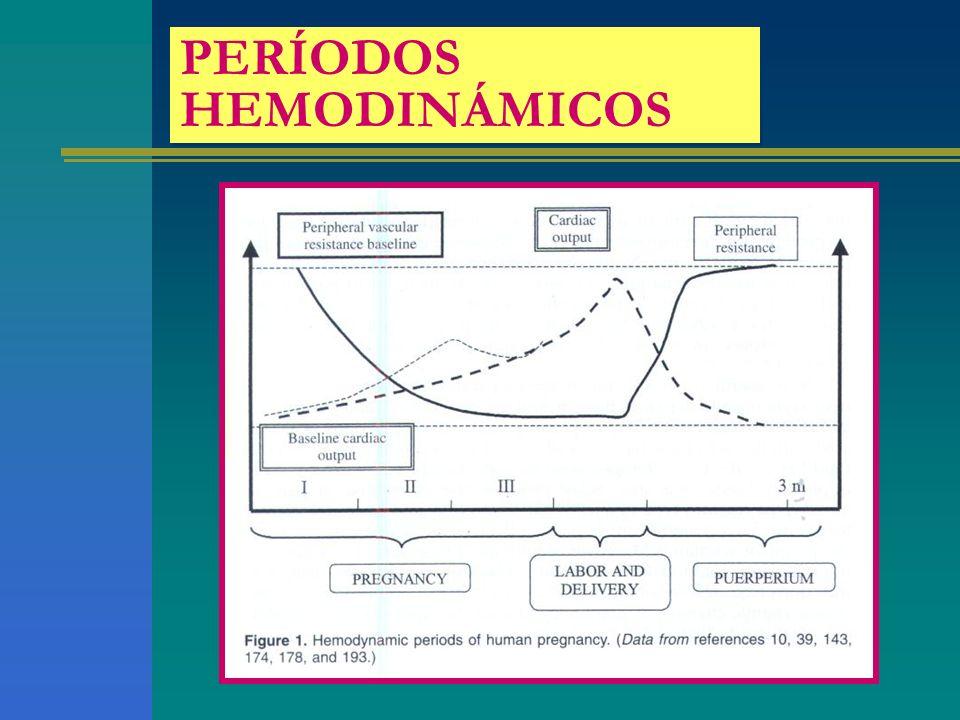 PERÍODOS HEMODINÁMICOS