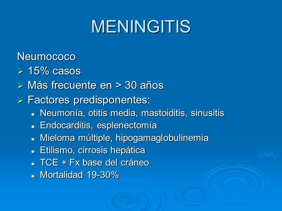 MENINGITIS Neumococo 15% casos 15% casos Más frecuente en > 30 años Más frecuente en > 30 años Factores predisponentes: Factores predisponentes: Neumo