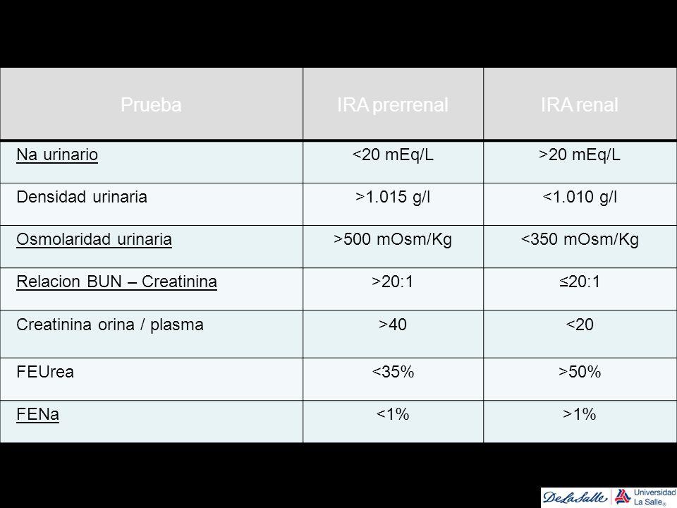 PruebaIRA prerrenalIRA renal Na urinario<20 mEq/L>20 mEq/L Densidad urinaria>1.015 g/l<1.010 g/l Osmolaridad urinaria>500 mOsm/Kg<350 mOsm/Kg Relacion