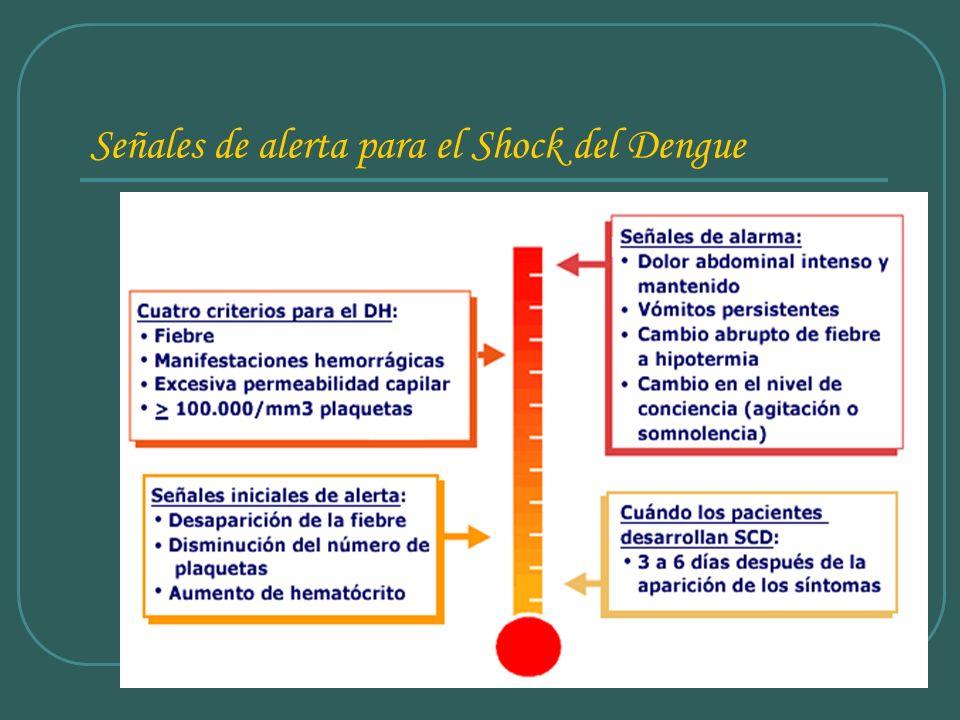 Señales de alerta para el Shock del Dengue
