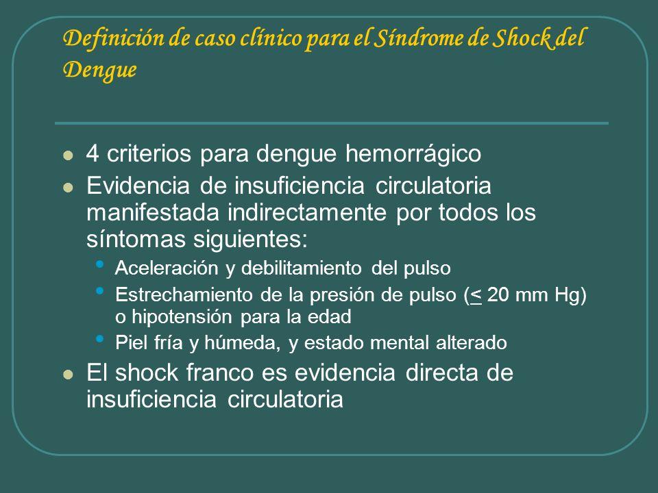 Definición de caso clínico para el Síndrome de Shock del Dengue 4 criterios para dengue hemorrágico Evidencia de insuficiencia circulatoria manifestad