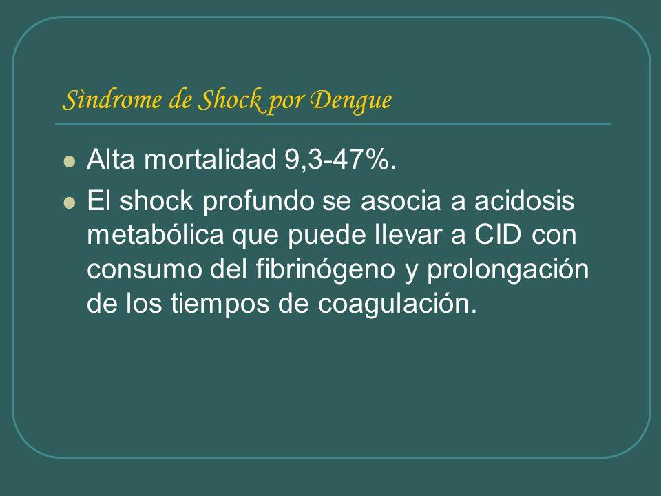 Sìndrome de Shock por Dengue Alta mortalidad 9,3-47%. El shock profundo se asocia a acidosis metabólica que puede llevar a CID con consumo del fibrinó