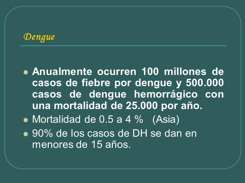 Dengue Anualmente ocurren 100 millones de casos de fiebre por dengue y 500.000 casos de dengue hemorrágico con una mortalidad de 25.000 por año. Morta