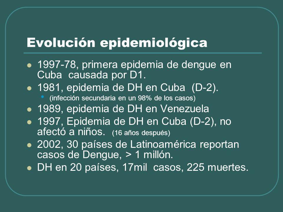 Evolución epidemiológica 1997-78, primera epidemia de dengue en Cuba causada por D1. 1981, epidemia de DH en Cuba (D-2). (infección secundaria en un 9