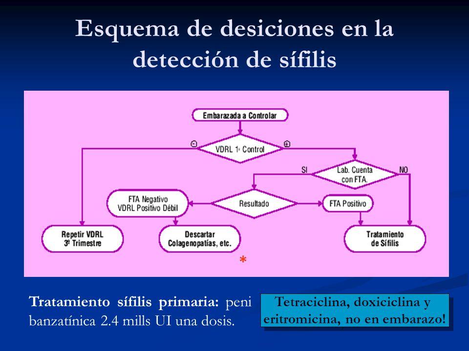Esquema de desiciones en la detección de sífilis Tratamiento sífilis primaria: peni banzatínica 2.4 mills UI una dosis. Tetraciclina, doxiciclina y er