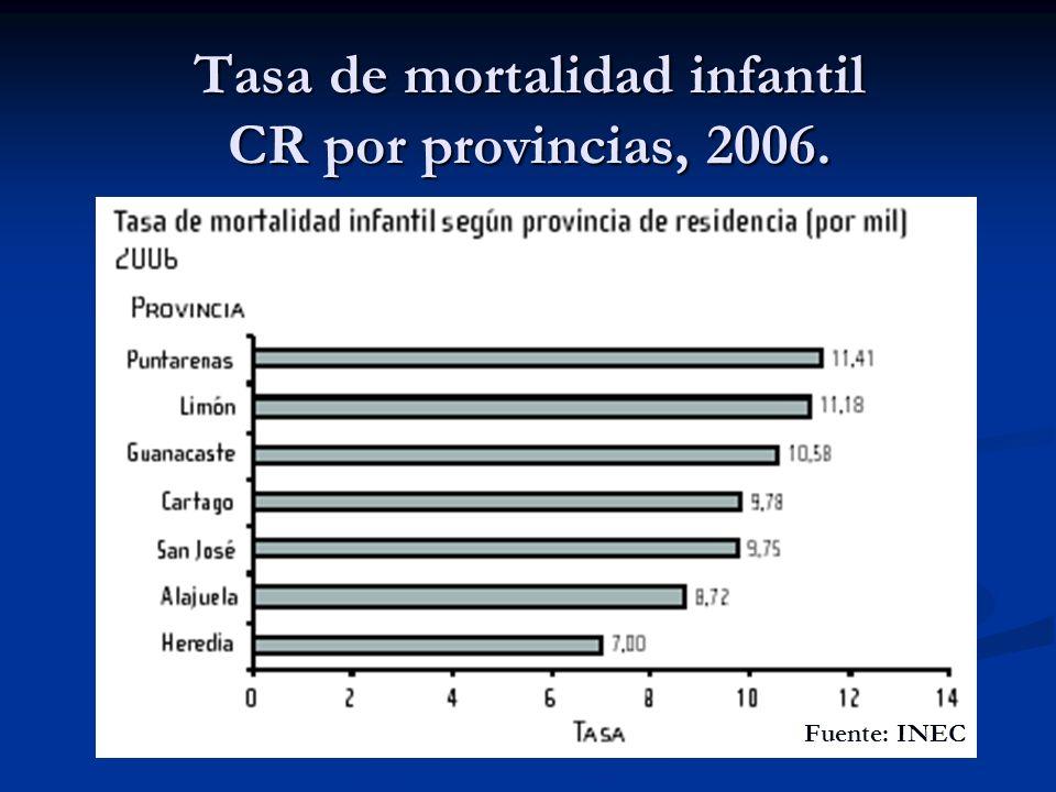 Tasa de mortalidad infantil CR por provincias, 2006. Fuente: INEC