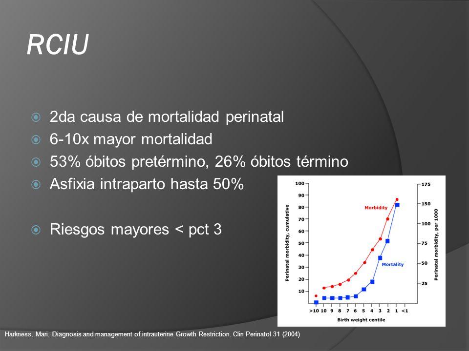 RCIU 2da causa de mortalidad perinatal 6-10x mayor mortalidad 53% óbitos pretérmino, 26% óbitos término Asfixia intraparto hasta 50% Riesgos mayores <