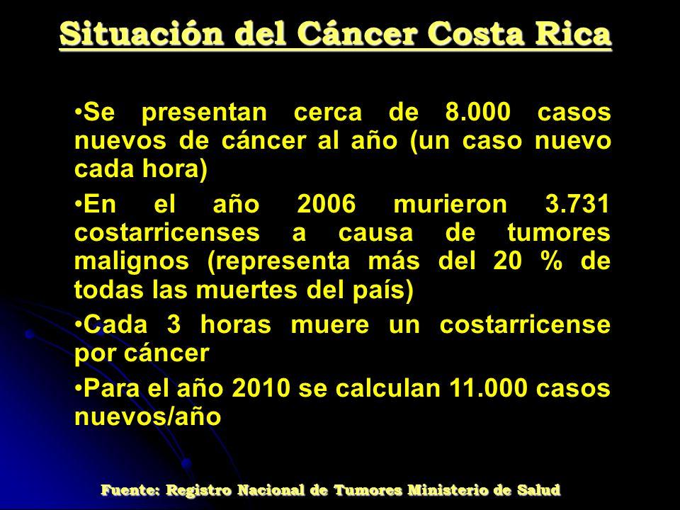 Se presentan cerca de 8.000 casos nuevos de cáncer al año (un caso nuevo cada hora) En el año 2006 murieron 3.731 costarricenses a causa de tumores ma