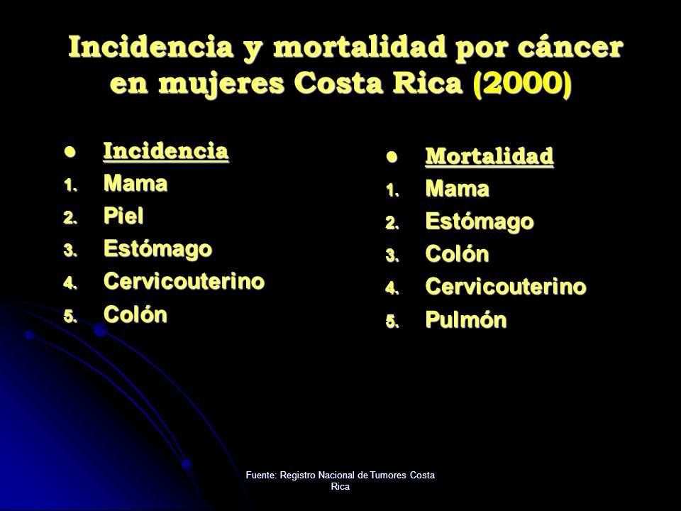 Fuente: Registro Nacional de Tumores Costa Rica Incidencia y mortalidad por cáncer en mujeres Costa Rica (2000) Incidencia y mortalidad por cáncer en