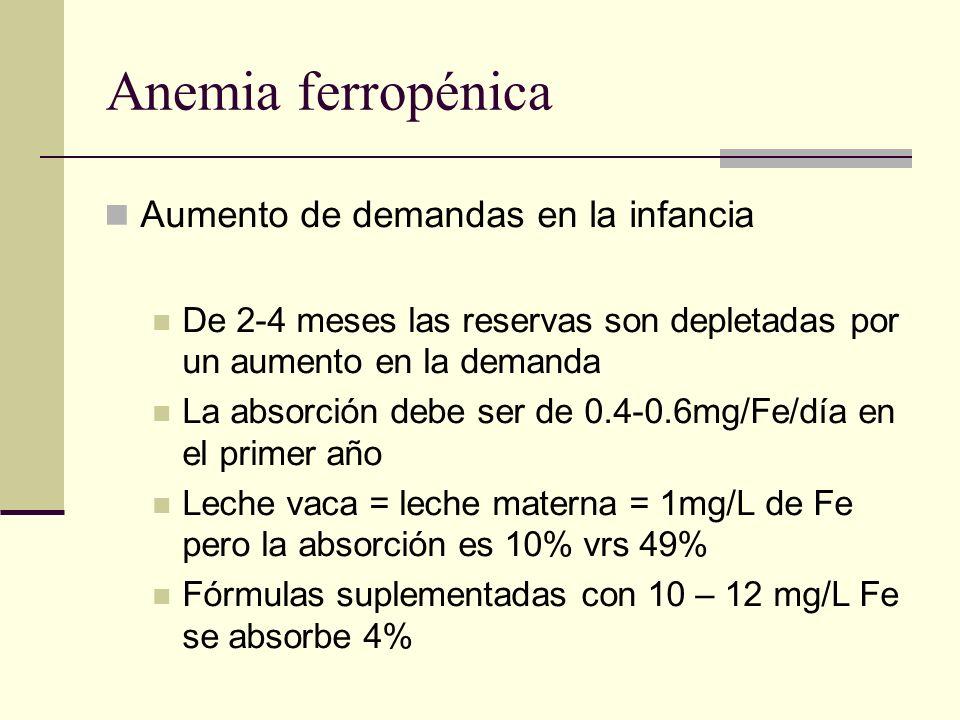 Anemia ferropénica Aumento de demandas en la infancia De 2-4 meses las reservas son depletadas por un aumento en la demanda La absorción debe ser de 0
