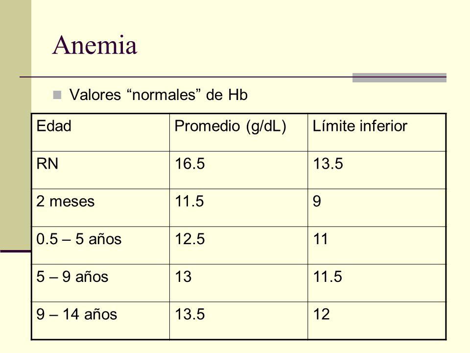 Anemia Valores normales de Hb EdadPromedio (g/dL)Límite inferior RN16.513.5 2 meses11.59 0.5 – 5 años12.511 5 – 9 años1311.5 9 – 14 años13.512