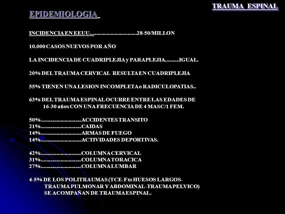 TRAUMA ESPINAL EPIDEMIOLOGIA INCIDENCIA EN EEUU..................................28-50/MILLON 10.000 CASOS NUEVOS POR AÑO LA INCIDENCIA DE CUADRIPLEJI