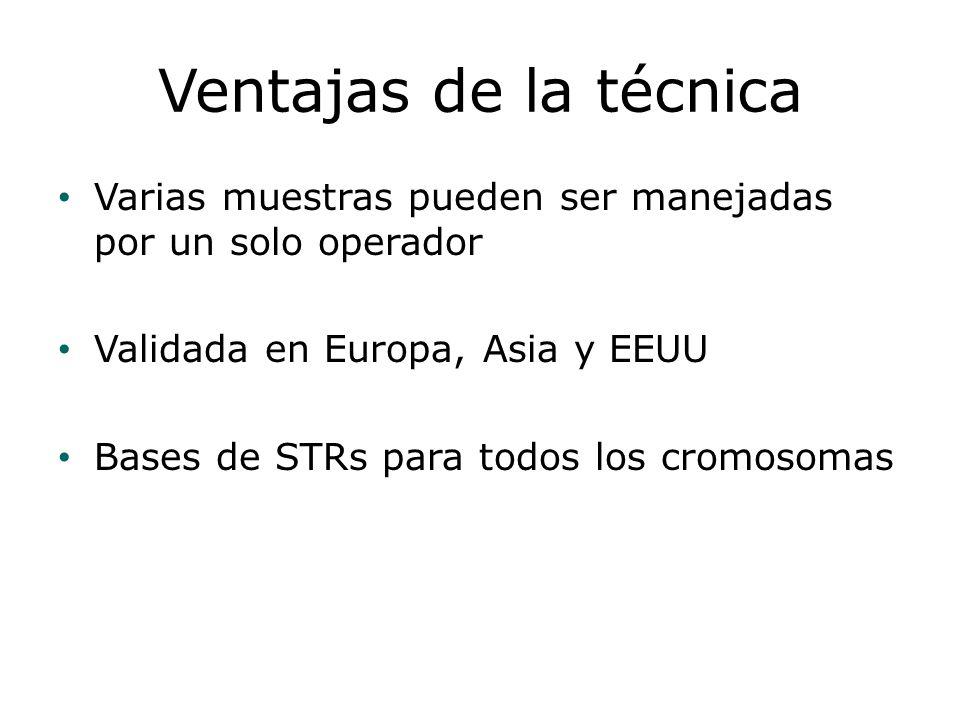 Ventajas de la técnica Varias muestras pueden ser manejadas por un solo operador Validada en Europa, Asia y EEUU Bases de STRs para todos los cromosom