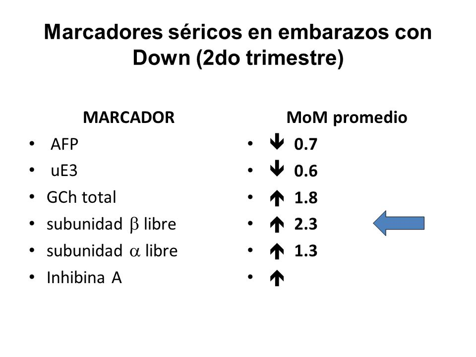 Marcadores séricos en embarazos con Down (2do trimestre) MARCADOR AFP uE3 GCh total subunidad libre Inhibina A MoM promedio 0.7 0.6 1.8 2.3 1.3