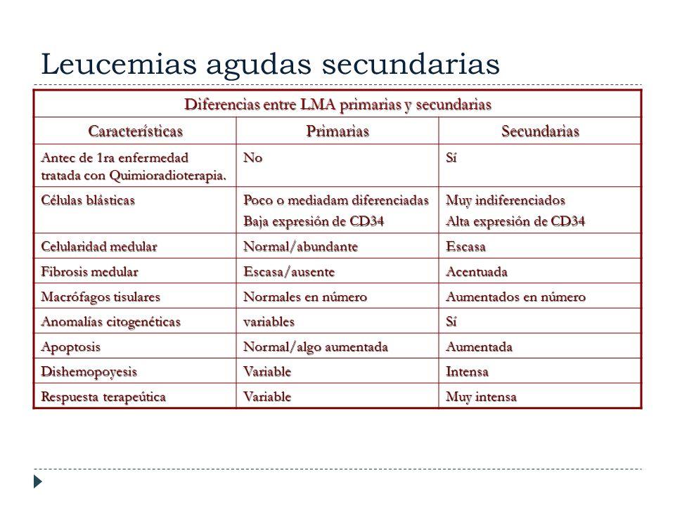 Leucemias agudas secundarias Diferencias entre LMA primarias y secundarias CaracterísticasPrimariasSecundarias Antec de 1ra enfermedad tratada con Qui