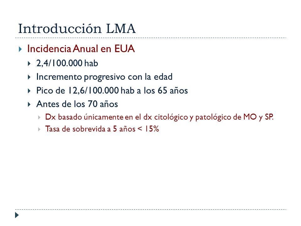 Introducción LMA Incidencia Anual en EUA 2,4/100.000 hab Incremento progresivo con la edad Pico de 12,6/100.000 hab a los 65 años Antes de los 70 años