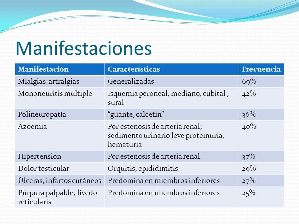 Manifestaciones ManifestaciónCaracterísticasFrecuencia Mialgias, artralgiasGeneralizadas69% Mononeuritis múltipleIsquemia peroneal, mediano, cubital,