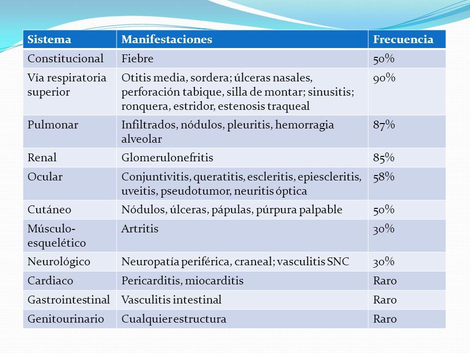 SistemaManifestacionesFrecuencia ConstitucionalFiebre50% Vía respiratoria superior Otitis media, sordera; úlceras nasales, perforación tabique, silla