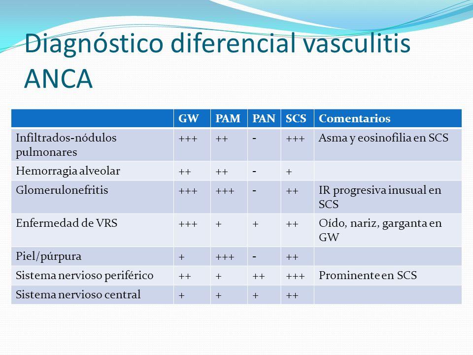 Diagnóstico diferencial vasculitis ANCA GWPAMPANSCSComentarios Infiltrados-nódulos pulmonares +++++-+++Asma y eosinofilia en SCS Hemorragia alveolar++