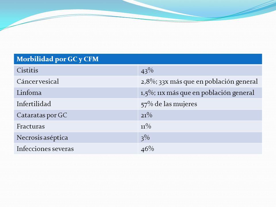 Morbilidad por GC y CFM Cistitis43% Cáncer vesical2,8%; 33x más que en población general Linfoma1,5%; 11x más que en población general Infertilidad57%
