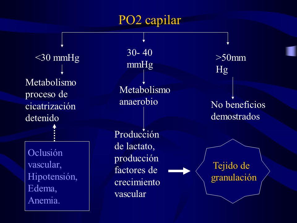 PO2 capilar <30 mmHg Metabolismo proceso de cicatrización detenido Oclusión vascular, Hipotensión, Edema, Anemia. 30- 40 mmHg Metabolismo anaerobio Pr