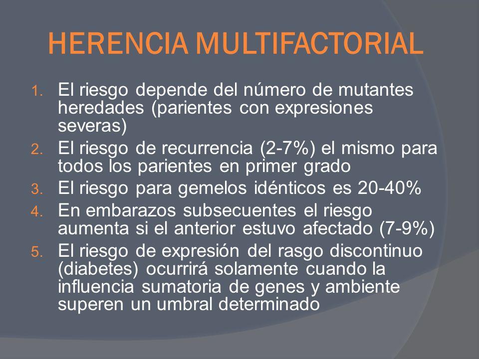 HERENCIA MULTIFACTORIAL 1. El riesgo depende del número de mutantes heredades (parientes con expresiones severas) 2. El riesgo de recurrencia (2-7%) e
