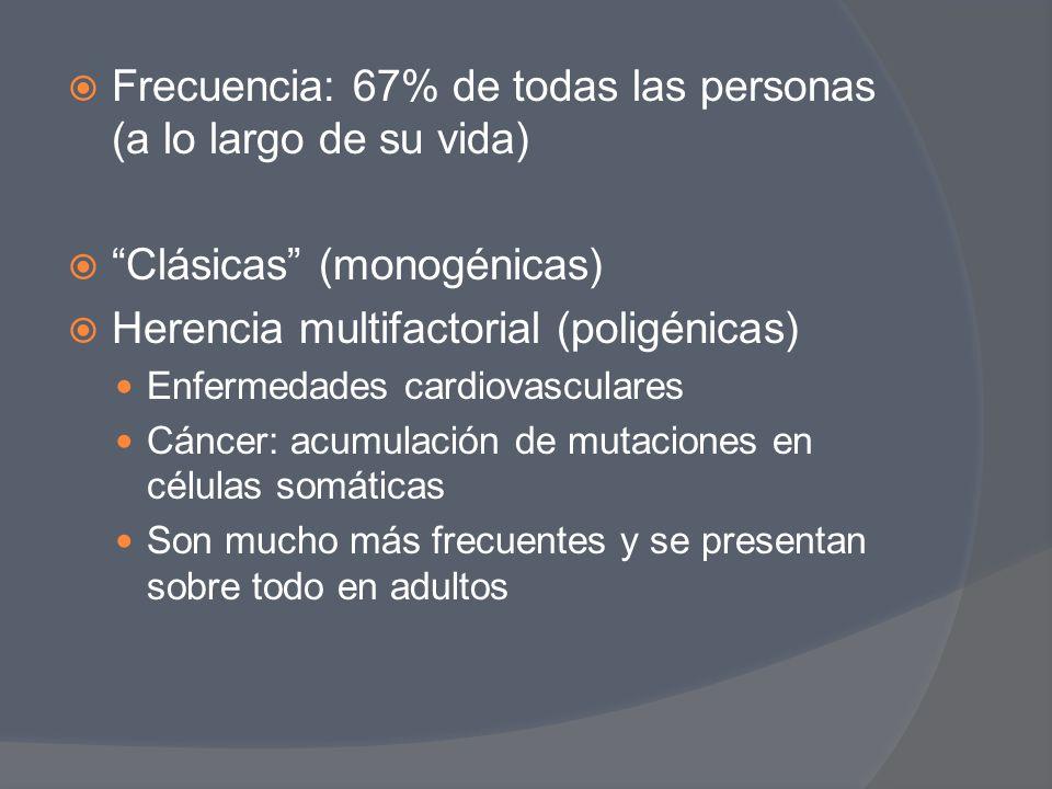 Frecuencia: 67% de todas las personas (a lo largo de su vida) Clásicas (monogénicas) Herencia multifactorial (poligénicas) Enfermedades cardiovascular