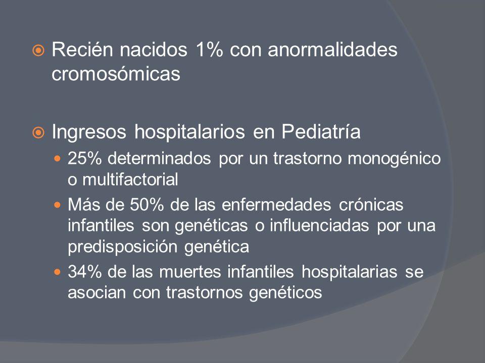 Recién nacidos 1% con anormalidades cromosómicas Ingresos hospitalarios en Pediatría 25% determinados por un trastorno monogénico o multifactorial Más
