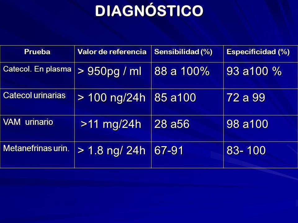 DIAGNÓSTICOPrueba Valor de referencia Sensibilidad (%) Especificidad (%) Catecol. En plasma > 950pg / ml 88 a 100% 93 a100 % Catecol urinarias > 100 n