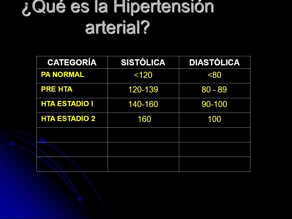 ¿Qué es la Hipertensión arterial? CATEGORÍASISTÓLICADIASTÓLICA PA NORMAL <120<80 PRE HTA 120-13980 - 89 HTA ESTADIO I 140-16090-100 HTA ESTADIO 2 1601