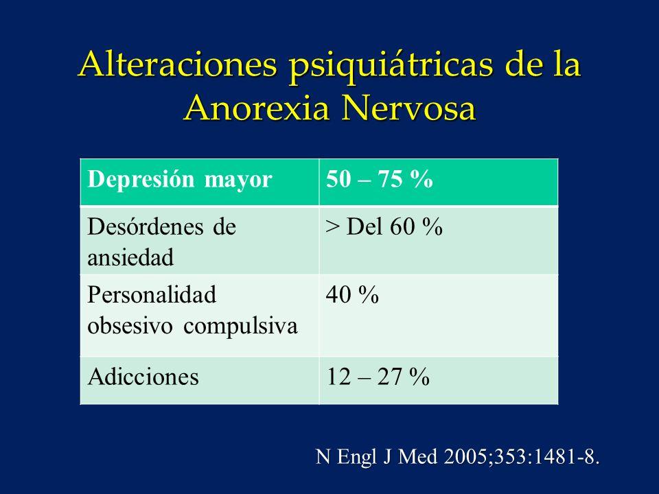Anorexia Nervosa Pronóstico y Mortalidad Anorexia Nervosa o Tasa de mortalidad 11.6 x o Riesgo de suicidio 56.9 x o Los resultados son peores entre las pacientes con AN que requieren hospitalización; solo del 25 al 50 % de los adultos se recuperan N Engl J Med 2005;353:1481-8
