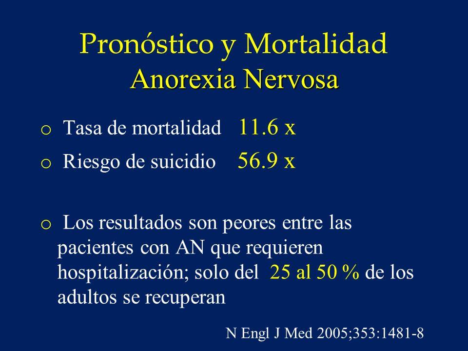 Anorexia Pobre pronóstico… Metanálisis de 119 estudios o Más de 5 000 pacientes o En los sobrevivientes menos de la mitad se recuperaron o 1/3 mejoraron o Un 20% permanecieron enfermos Am J Psychiatry 159: 1284 – 1293, August 2002