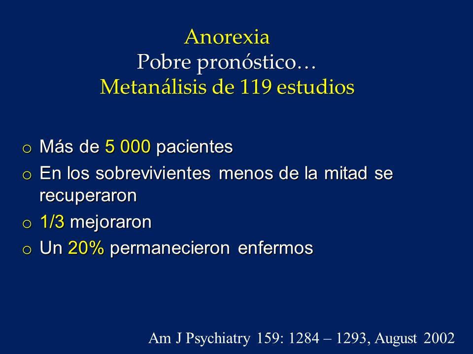 Mortalidad o Los trastornos de la alimentación tienen el mayor índice de mortalidad de todos los trastornos psiquiátricos o 20 % de los pacientes anoréxicos morirán prematuramente de complicaciones clínicas o suicidio Am J Psychiatry 159: 1284 – 1293, August 2002